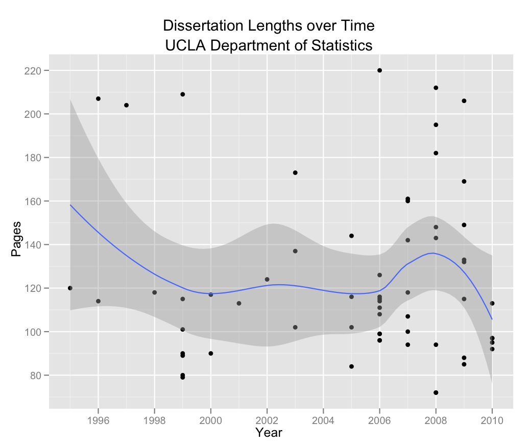 average dissertation length uk