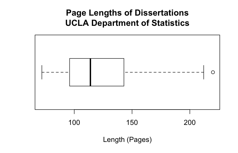 Average length of dissertation
